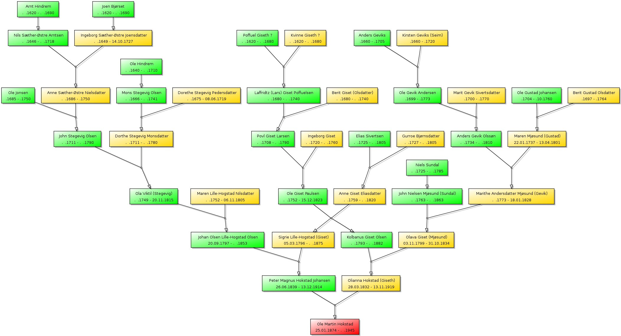 family tree using graphviz and ruby