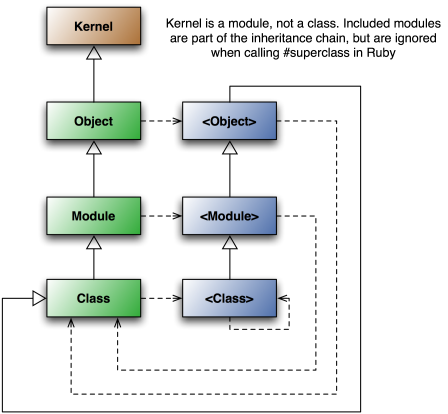 The Ruby Object Model Structure And Semantics