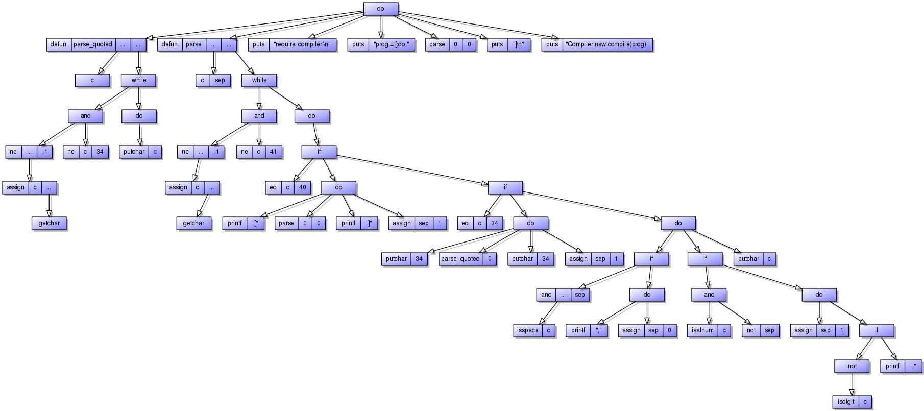 Creating Graphviz graphs from Ruby arrays